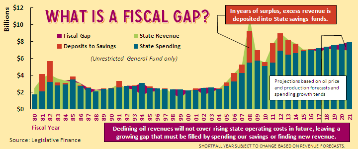 What is a Fiscal Gap?