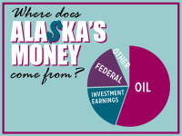 Alaska's money comes from three main sources – oil, the federal government and earnings from our investments (mostly the permanent fund).