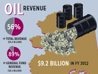 Oil revenue to the state is around $9.2 billion in FY2012. This amount is more than half of all revenue to the state and nearly 90% of the general fund. The general fund is the primary pot of money from which we pay for state services. The amount of oil revenue collected by the state depends on the number of barrels of oil produced, the price of oil on the world market and the way in which we tax industry.
