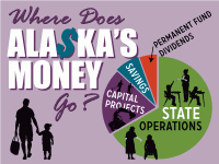 State government spends (or allocates) money in four broad categories: 1. Operating agencies that provide services to Alaskans 2. Capital (building infrastructure) 3. Saving for the future 4. Paying dividends to Alaskans