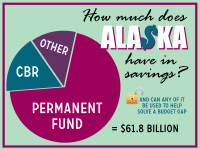 Alaska has several different savings accounts. The two best known are the Permanent Fund and the Constitutional Budget Reserve. There are different guidelines and in some cases laws that govern how these different funds can be spent. The state earns revenue on the earnings from investing these savings.