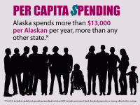 Our spending per person is higher than any other state. It is worth noting that states with smaller populations generally have high per capita spending.